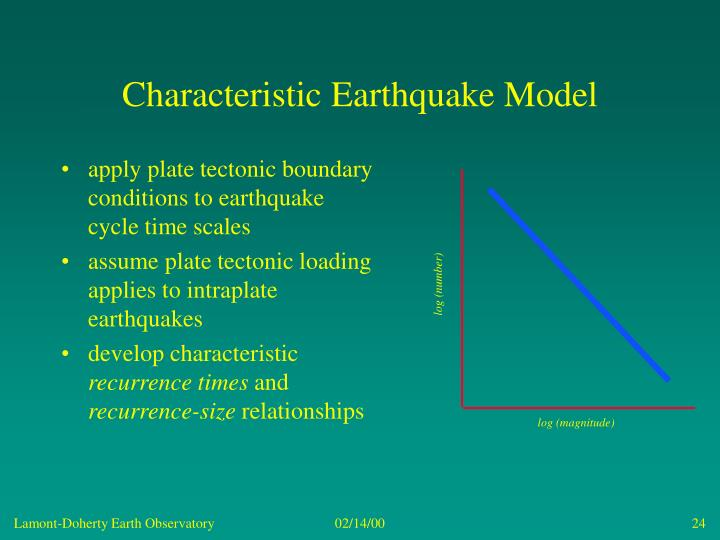 Characteristic Earthquake Model