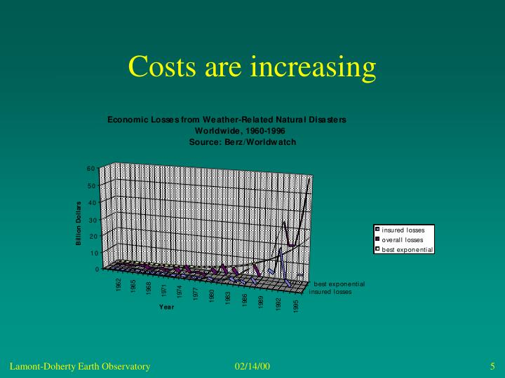 Costs are increasing