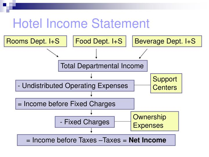 PPT Hotel Financial Statements PowerPoint Presentation ID 290278