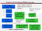 critical ap209 based pdm concepts