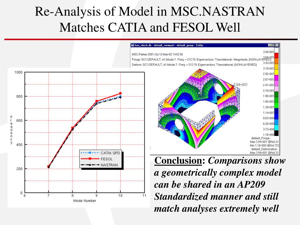 Re-Analysis of Model in MSC.NASTRAN