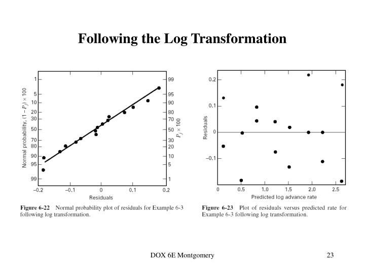 Following the Log Transformation