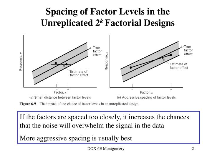 Spacing of factor levels in the unreplicated 2 k factorial designs