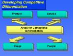 developing competitive differentiation