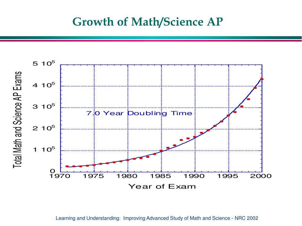 Growth of Math/Science AP