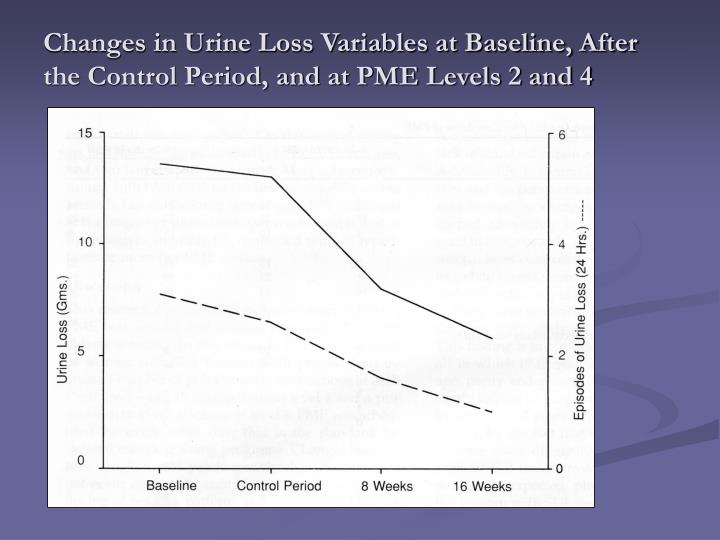 Changes in Urine Loss Variables at Baseline, After the Control Period, and at PME Levels 2 and 4
