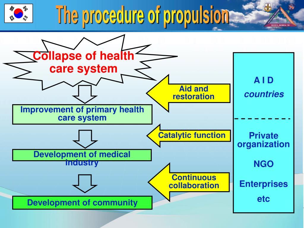 The procedure of propulsion