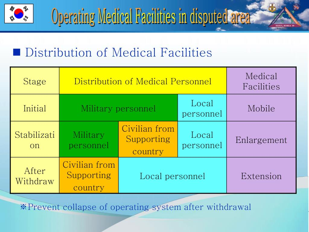 Operating Medical Facilities in disputed area