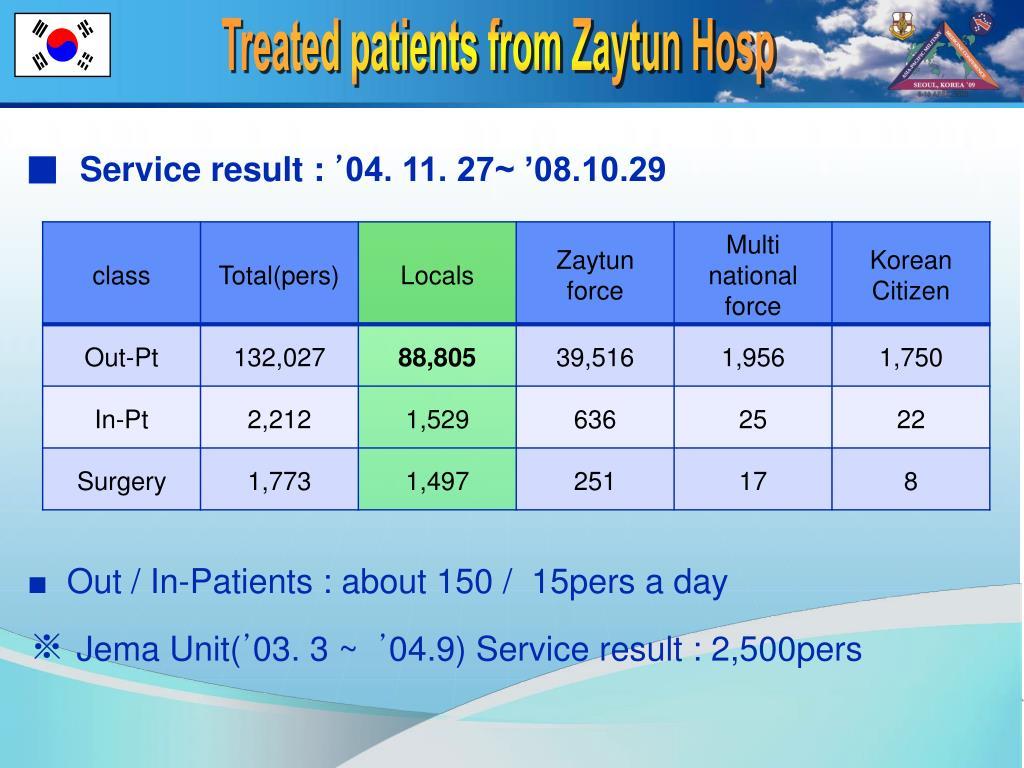 Treated patients from Zaytun Hosp