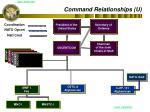 command relationships u