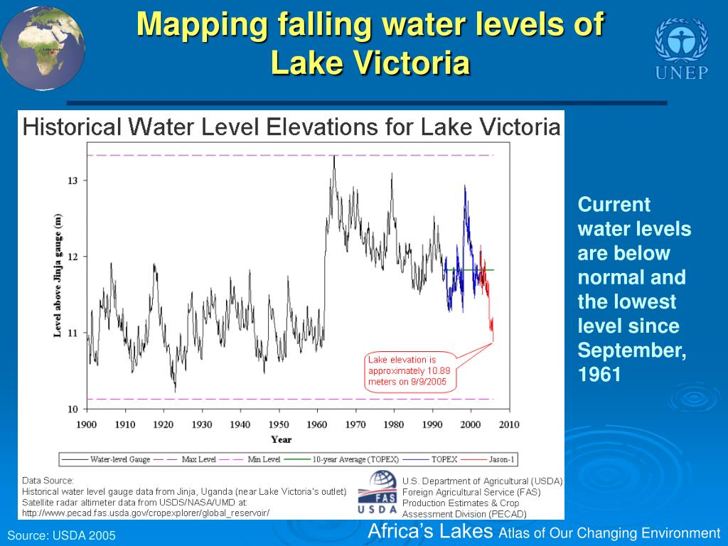 Mapping falling water levels of