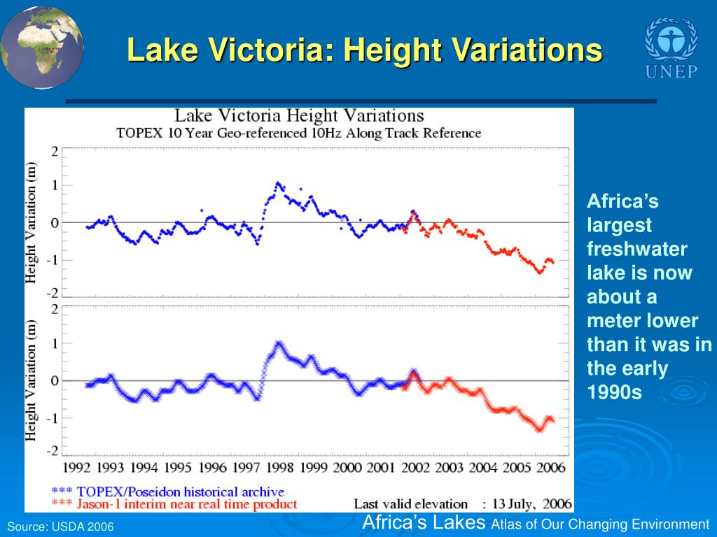 Lake Victoria: Height Variations