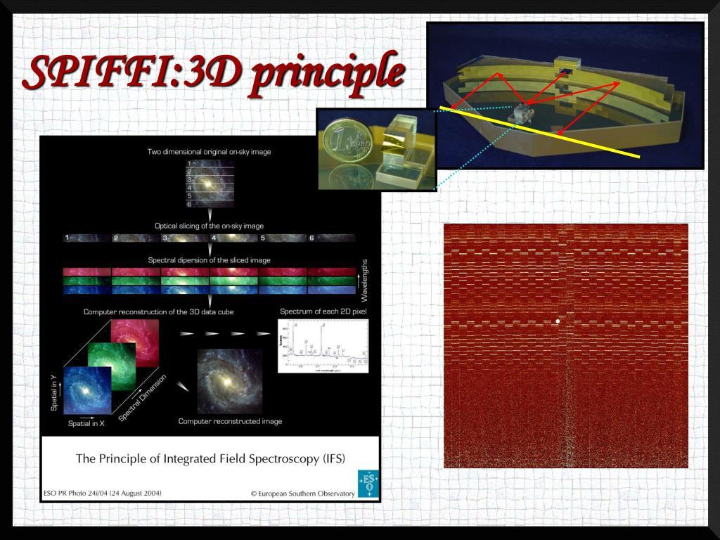 SPIFFI:3D principle
