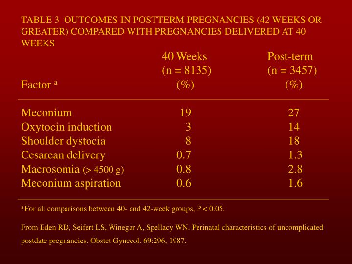 TABLE 3  OUTCOMES IN POSTTERM PREGNANCIES (42 WEEKS OR GREATER) COMPARED WITH PREGNANCIES DELIVERED AT 40 WEEKS