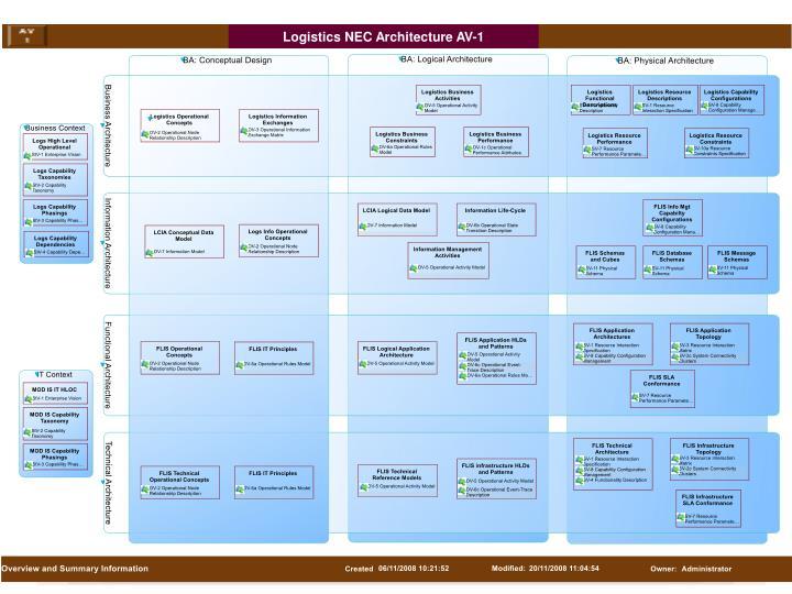 Logistics NEC Architecture AV-1