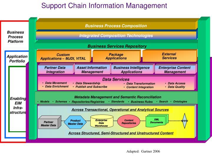 Business Process Composition