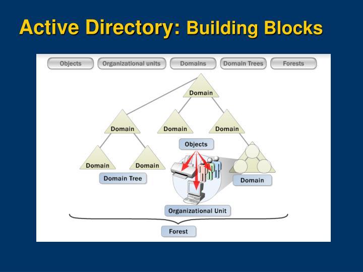 Active Directory:
