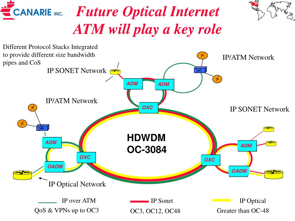 future optical internet atm will play a key role l.