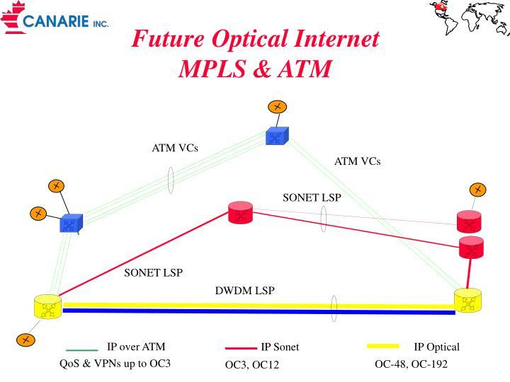 Future optical internet mpls atm
