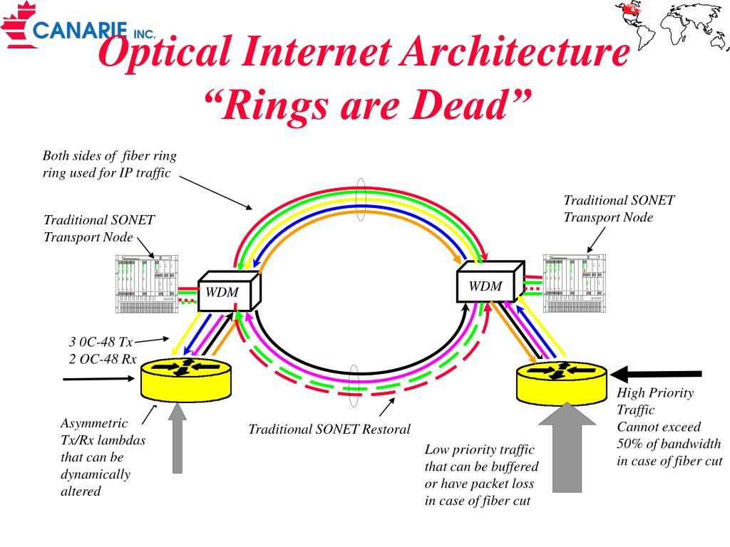 Optical Internet Architecture