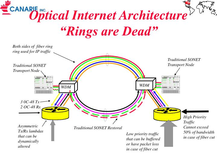 Optical internet architecture rings are dead