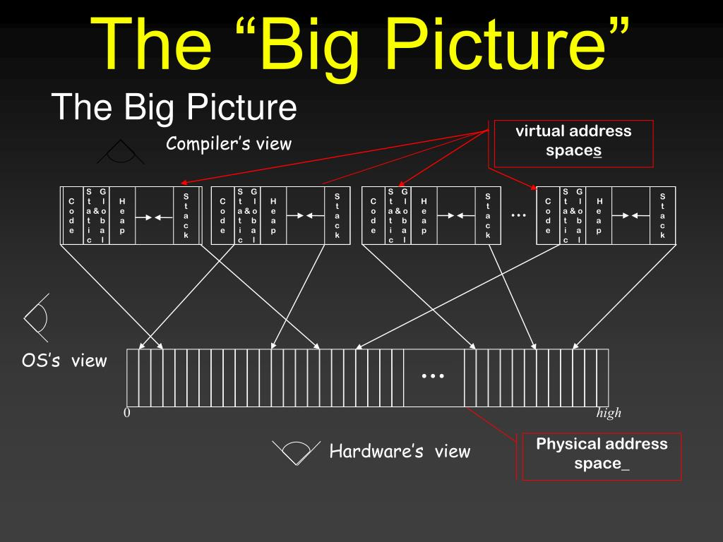 """The """"Big Picture"""""""