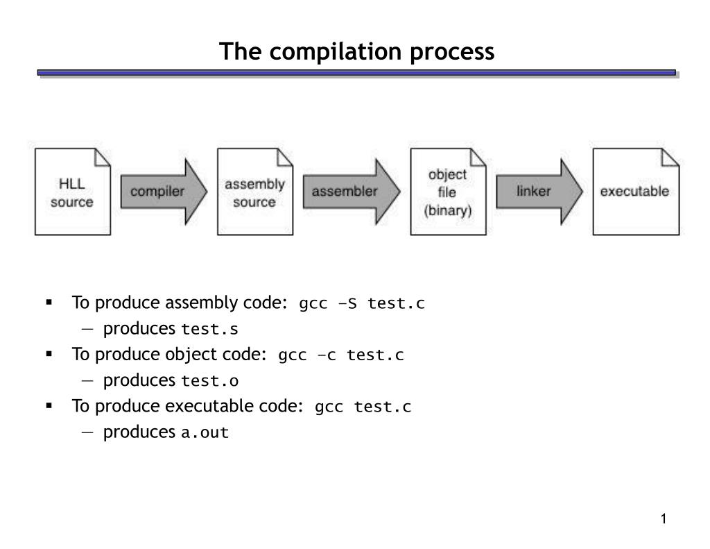 the compilation process l.