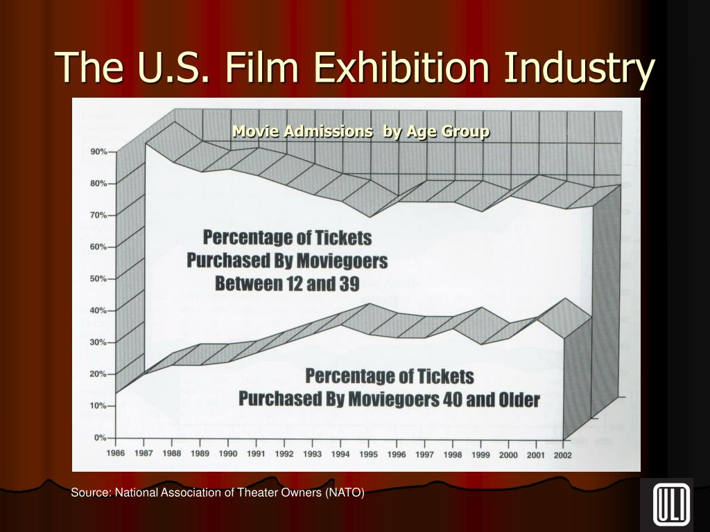 Movie Admissions  by Age Group