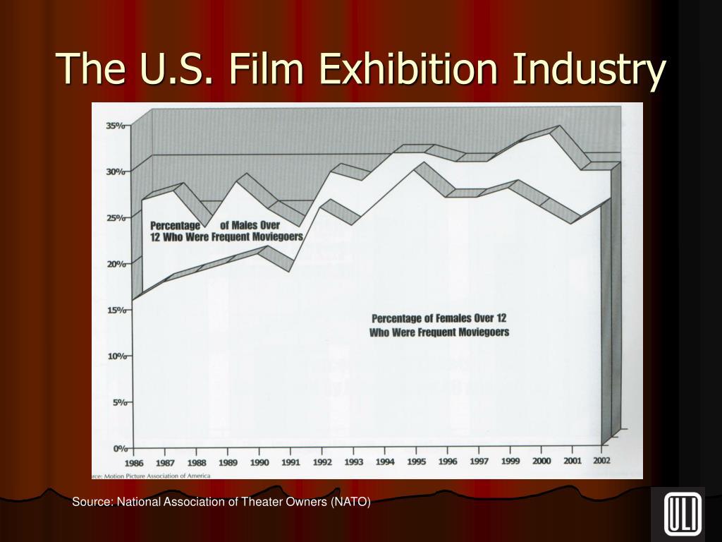 The U.S. Film Exhibition Industry