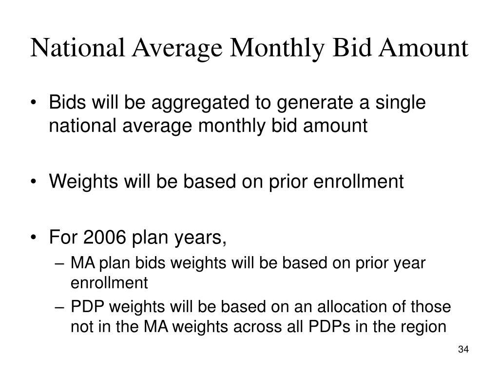 National Average Monthly Bid Amount