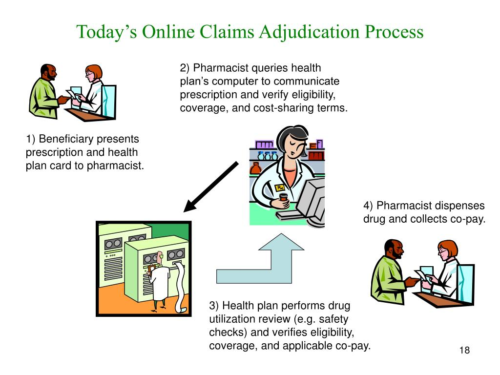 Today's Online Claims Adjudication Process