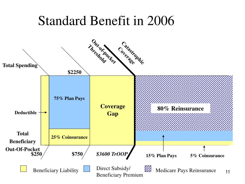 Standard Benefit in 2006