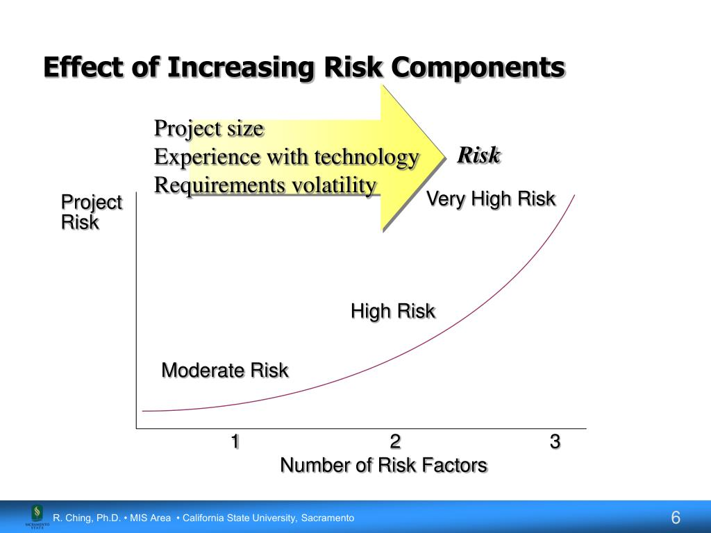 Effect of Increasing Risk Components