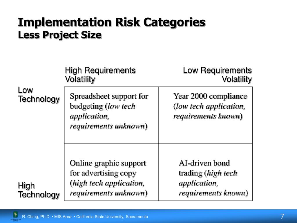 Implementation Risk Categories