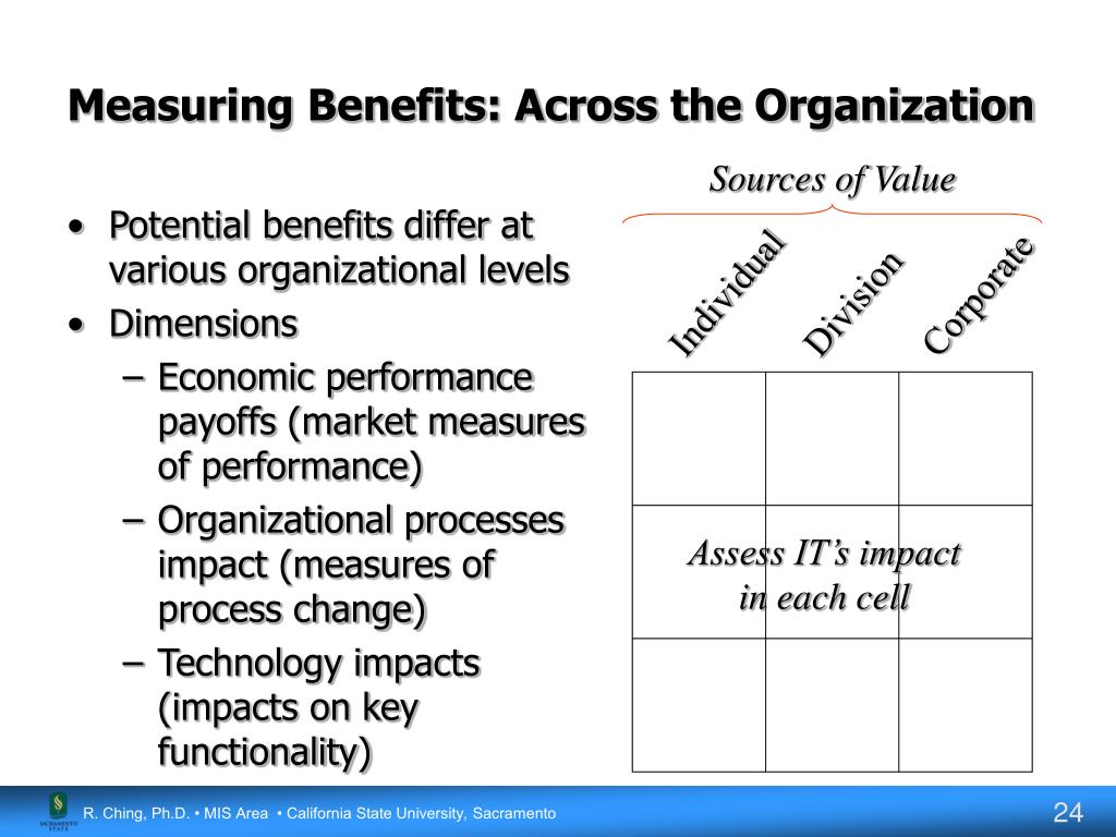 Measuring Benefits: Across the Organization