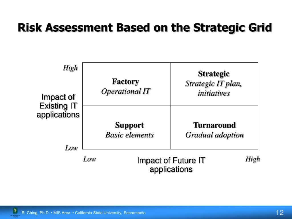 Risk Assessment Based on the Strategic Grid