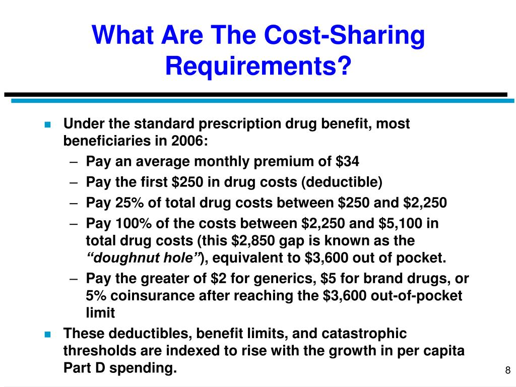What Are The Cost-Sharing Requirements?