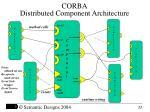 corba distributed component architecture