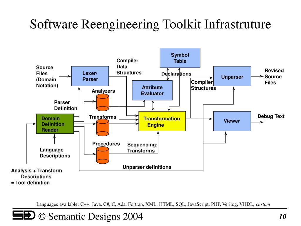 Software Reengineering Toolkit Infrastruture