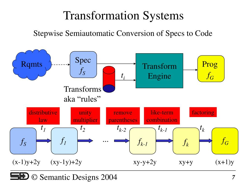 Transformation Systems