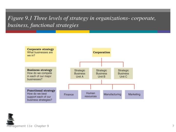 sport organization strategy of corporative strategy December 21, 2011 one arena with rich parallels to business strategy is the world of sports for example, the game of american football is a furious game of strategy.