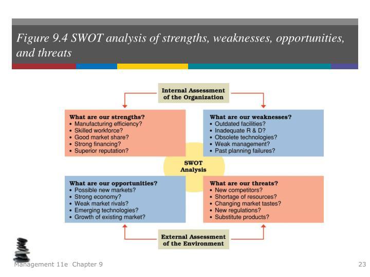external opportunities and threats of nike A swot analysis can be broken down into two distinct parts: the strengths and weaknesses, based on internal environmental factors, and the opportunities and threats, based on external.