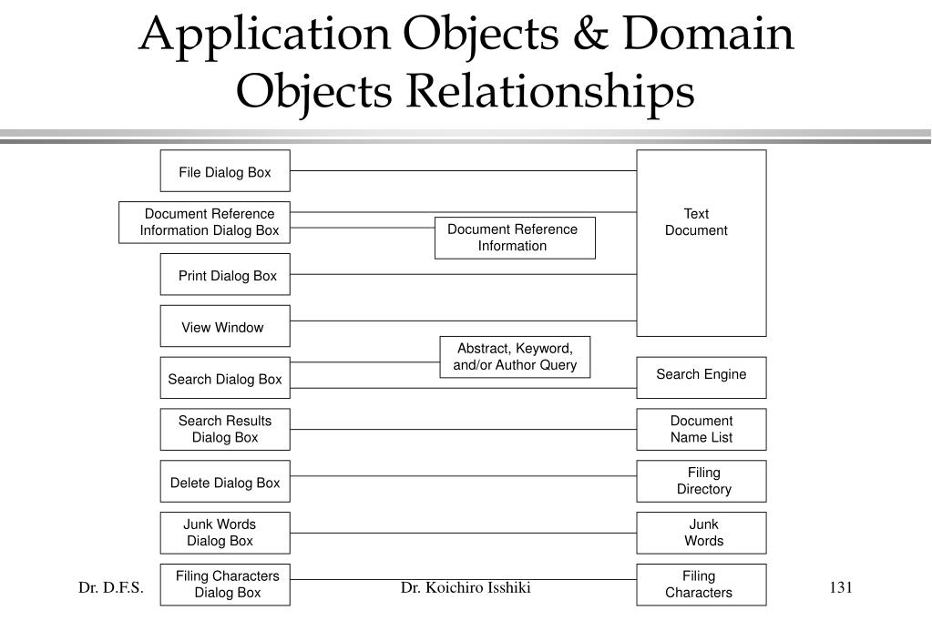 Application Objects & Domain Objects Relationships