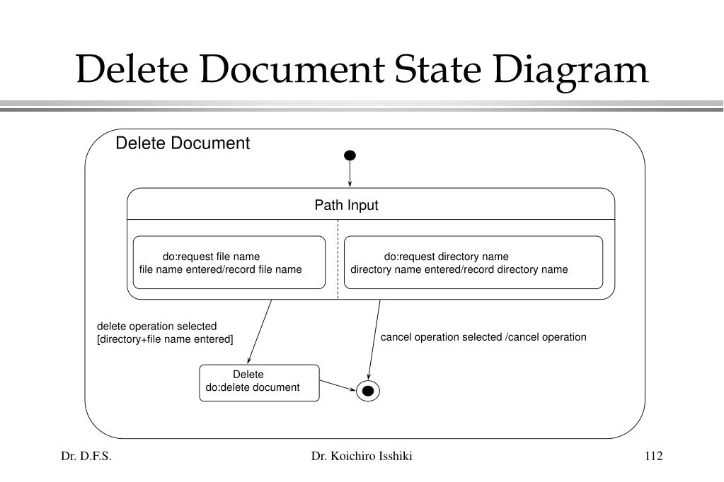 Delete Document State Diagram