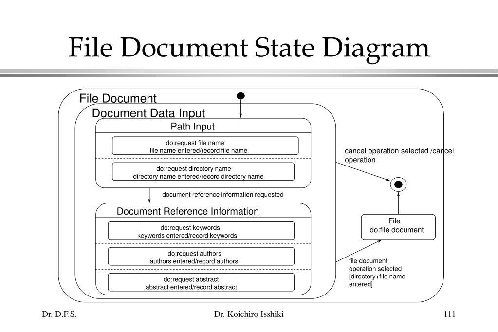 File Document State Diagram