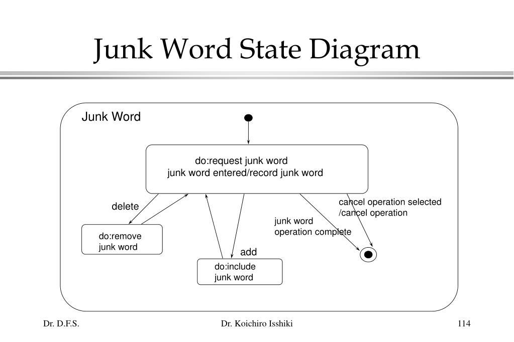 Junk Word State Diagram