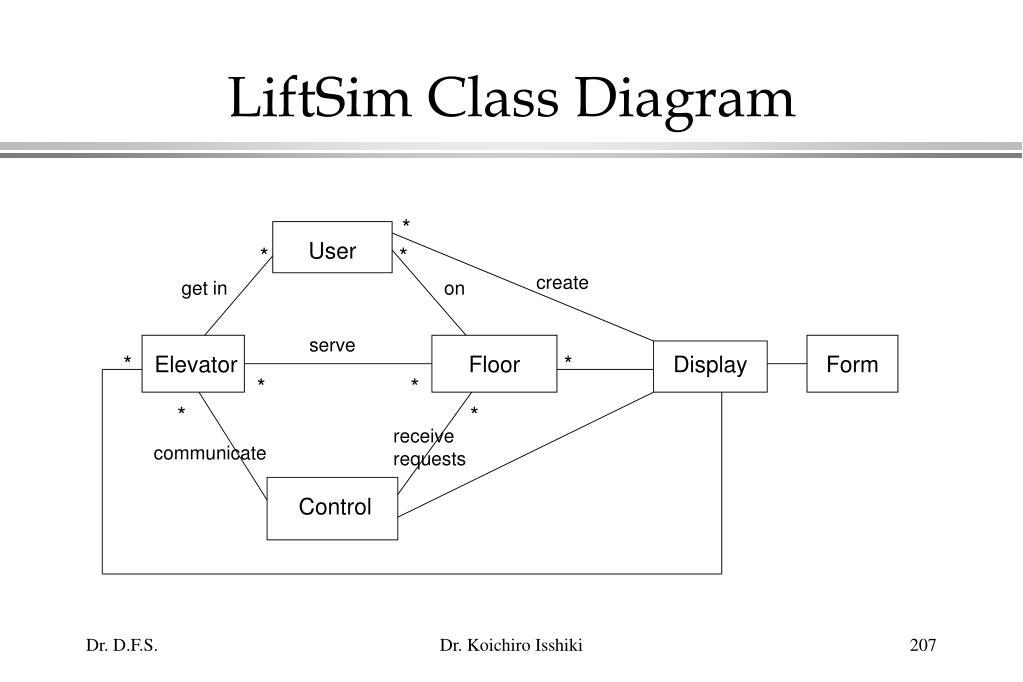 LiftSim Class Diagram