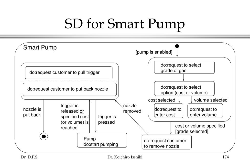 SD for Smart Pump