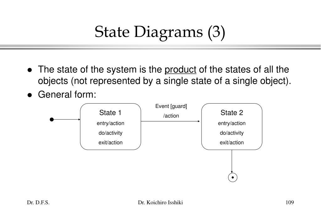 State Diagrams (3)