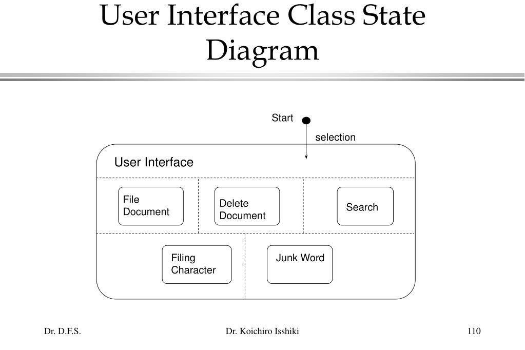 User Interface Class State Diagram